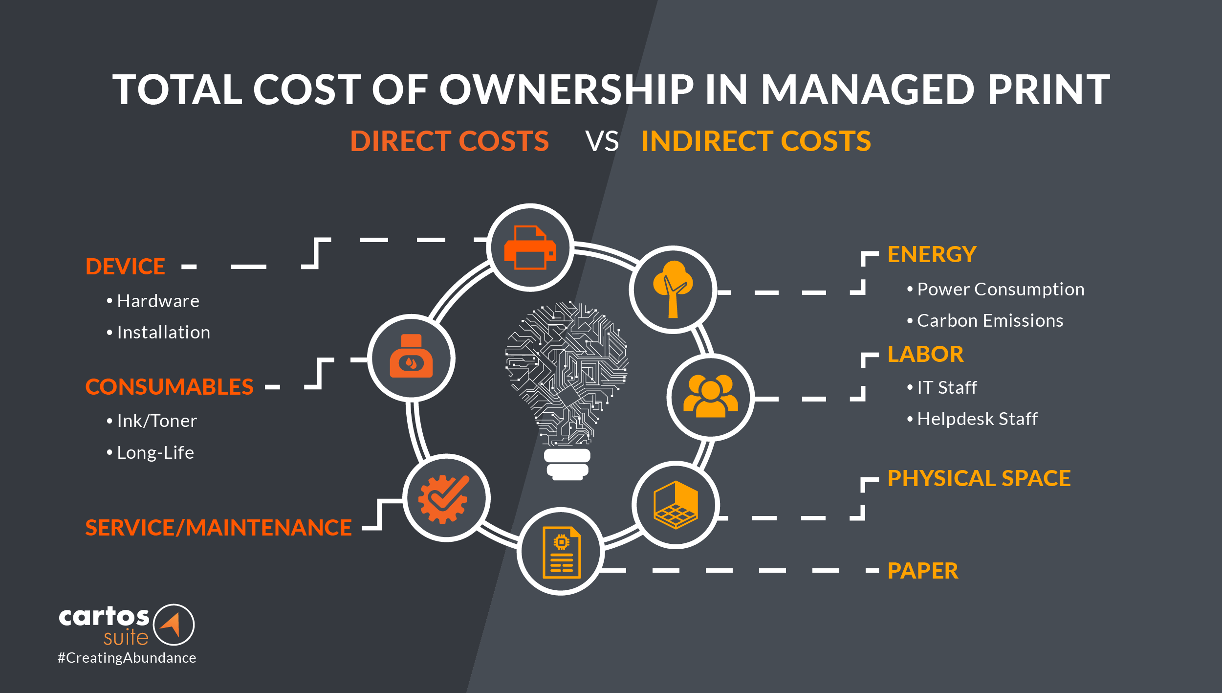 Graphic of total cost of ownership direct and indirect costs for managed print services